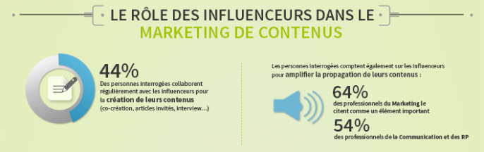 Infographie - Étude sur le statut du marketing d'influence, par Augure Communications