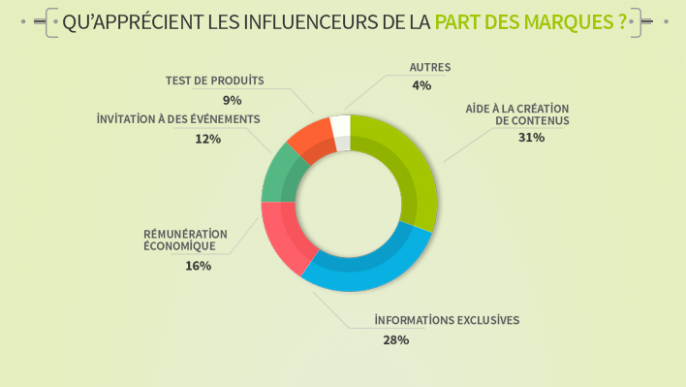 attentes-influenceurs-686x387