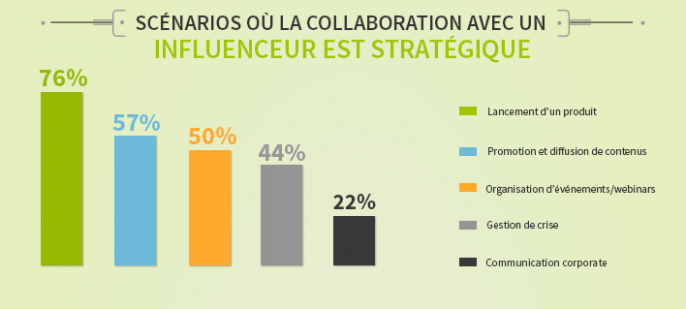 collaboration-influenceurs-686x309