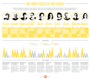 (Source : http://traackr.com/faces-of-influence/)